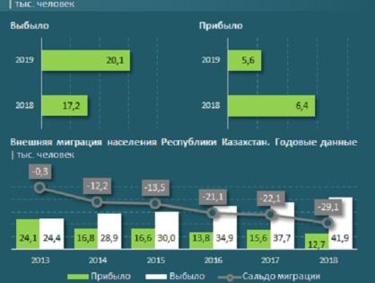 Куда чаще всего уезжают казахстанцы — исследование